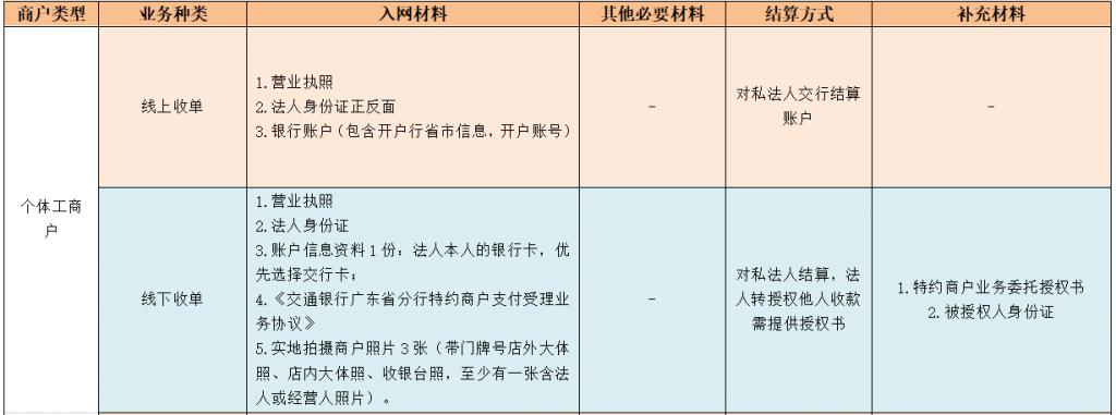 交行准入商户类型和所需材料
